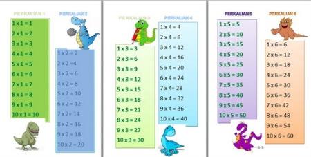 Tabel Perkalian
