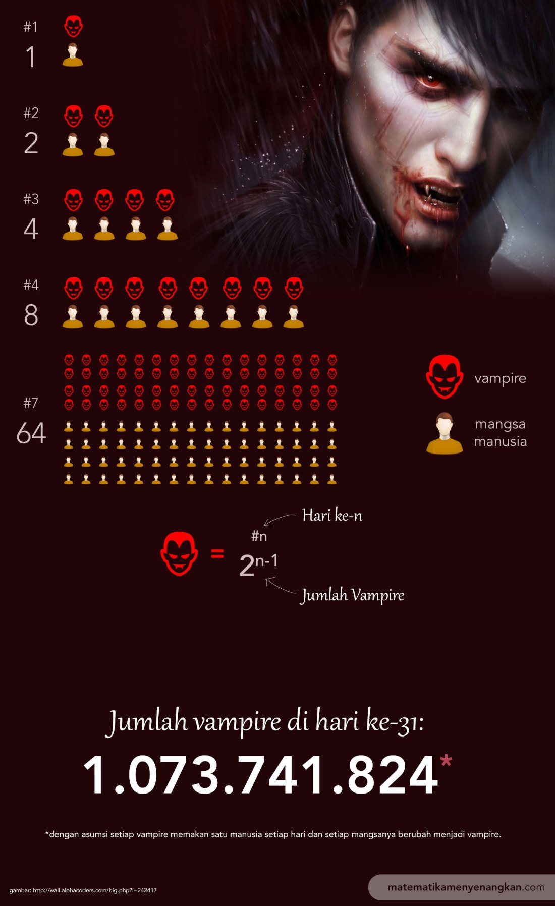 Populasi vampire di dunia.