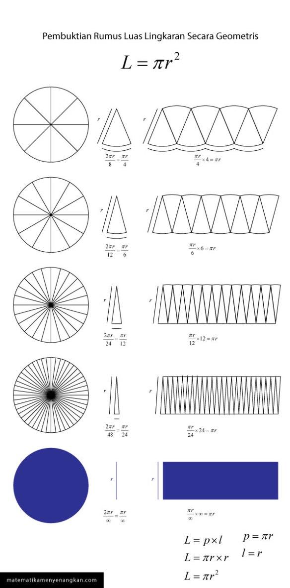 Pembuktian Luas Matematika Secara Geometris.